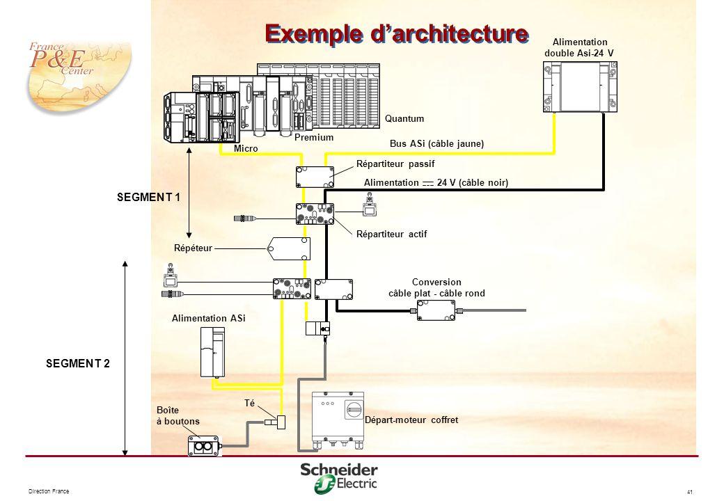 Direction France 41 Exemple darchitecture Micro Quantum Alimentation double Asi-24 V Bus ASi (câble jaune) 24 V (câble noir)Alimentation Répartiteur p