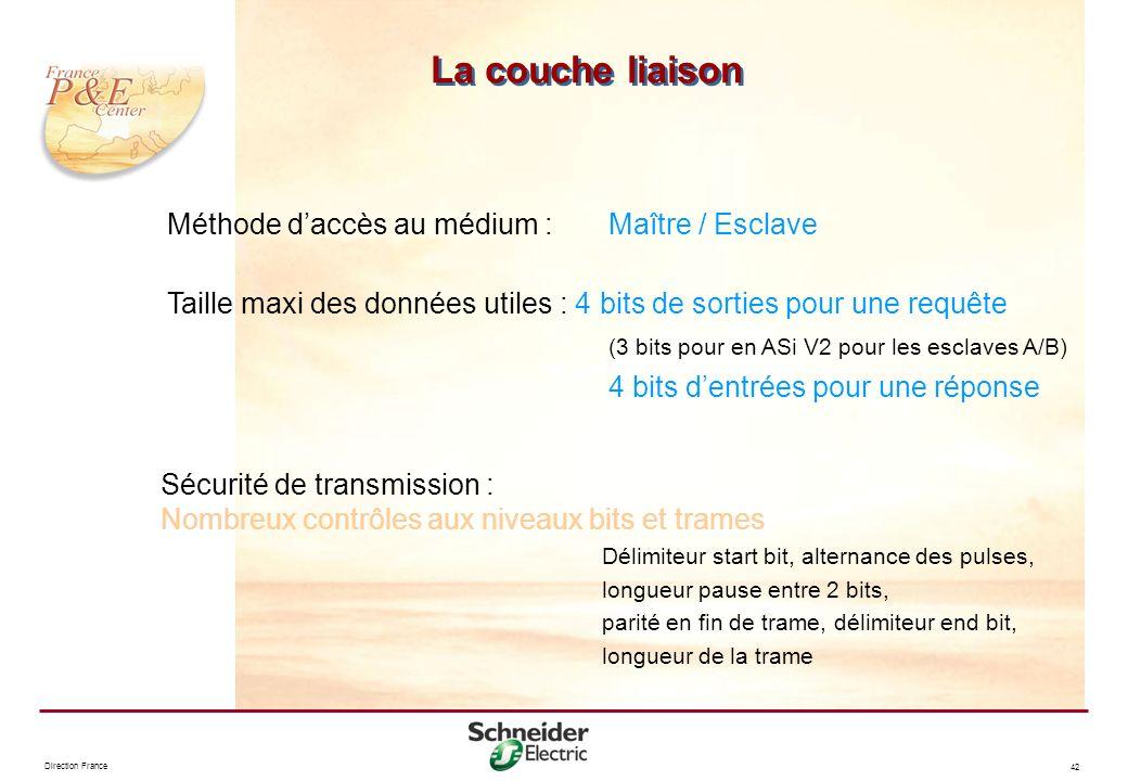 Direction France 42 Méthode daccès au médium : Maître / Esclave Taille maxi des données utiles : 4 bits de sorties pour une requête (3 bits pour en AS