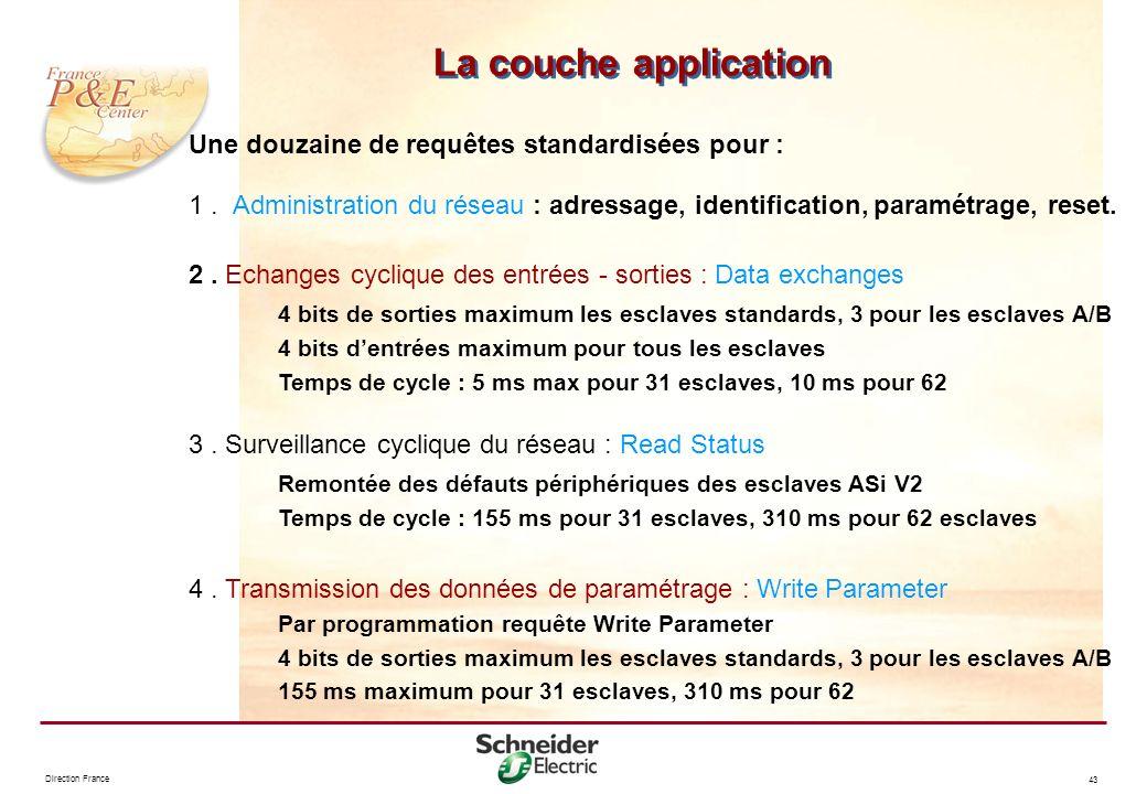 Direction France 43 Une douzaine de requêtes standardisées pour : 1. Administration du réseau : adressage, identification, paramétrage, reset. 2. Echa