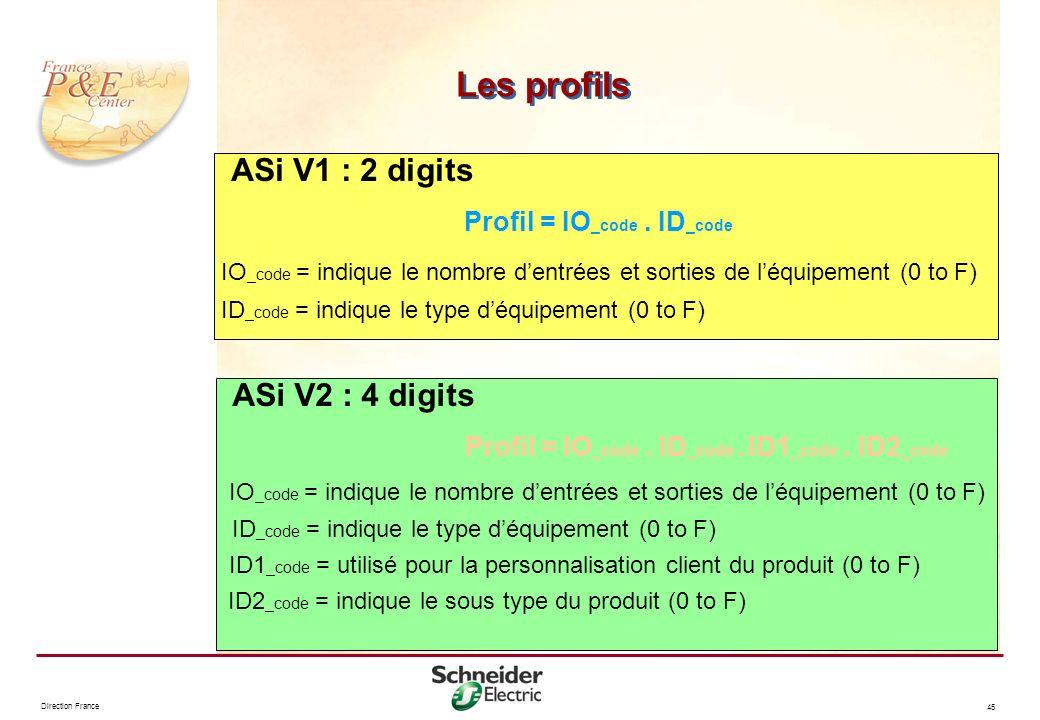 Direction France 45 ASi V1 : 2 digits Profil = IO _code. ID _code IO _code = indique le nombre dentrées et sorties de léquipement (0 to F) ID _code =