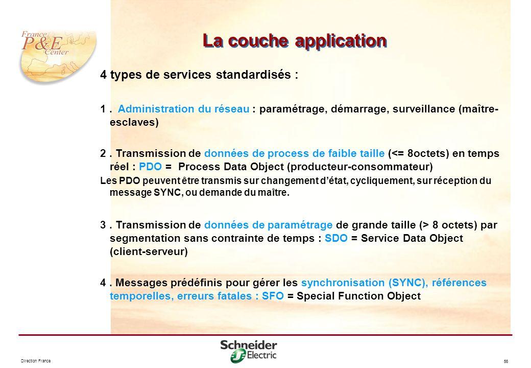 Direction France 56 4 types de services standardisés : 1. Administration du réseau : paramétrage, démarrage, surveillance (maître- esclaves) 2. Transm