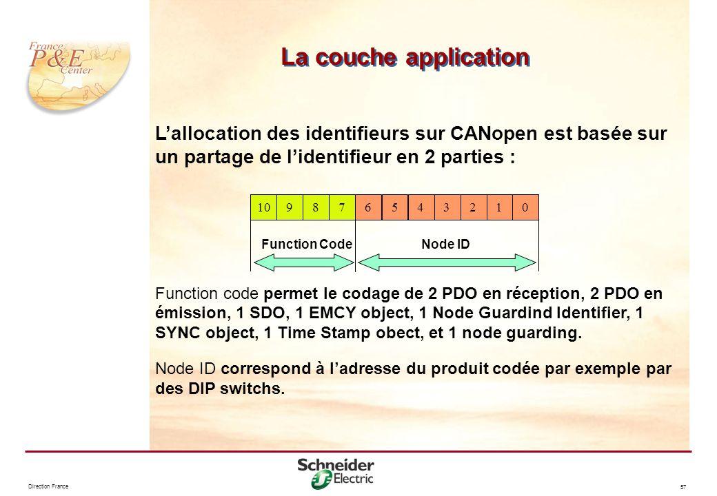 Direction France 57 Lallocation des identifieurs sur CANopen est basée sur un partage de lidentifieur en 2 parties : Function code permet le codage de