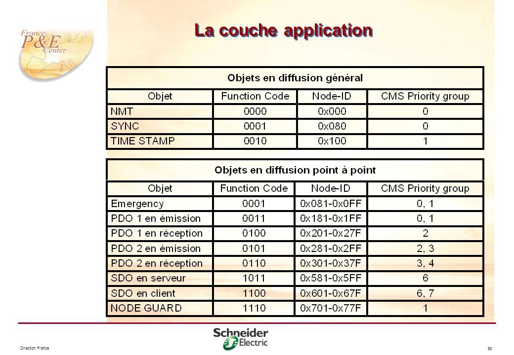 Direction France 58 La couche application