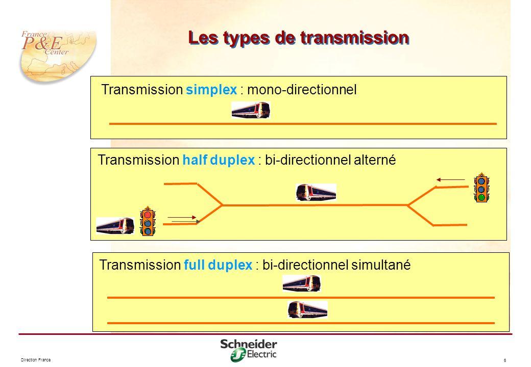 Direction France 6 Les types de transmission Transmission simplex : mono-directionnel Transmission half duplex : bi-directionnel alterné Transmission