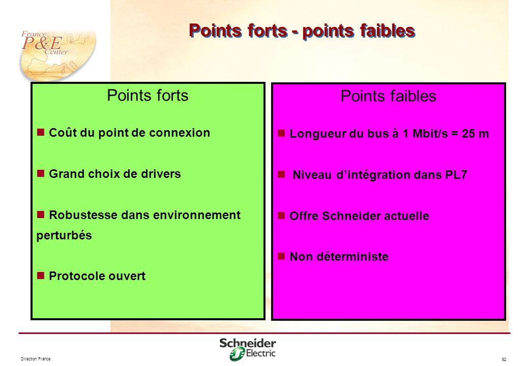 Direction France 62 Points forts - points faibles Points forts Coût du point de connexion Grand choix de drivers Robustesse dans environnement perturb