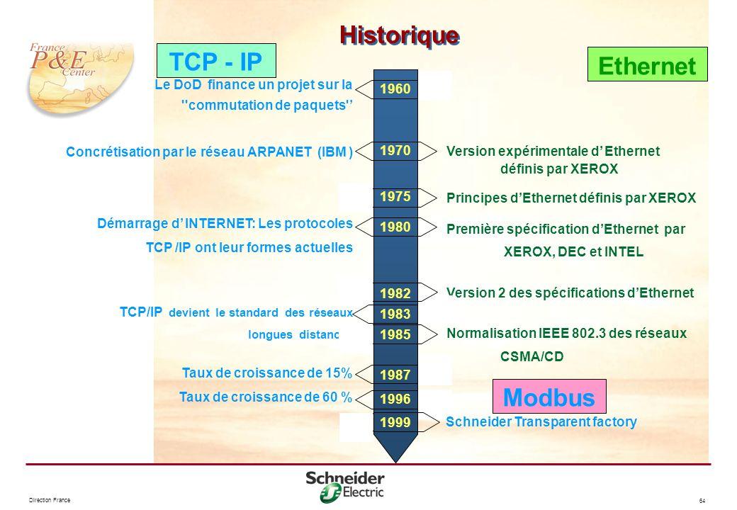 Direction France 64 Historique Le DoD finance un projet sur la ''commutation de paquets' Concrétisation par le réseau ARPANET (IBM ) Démarrage d INTER