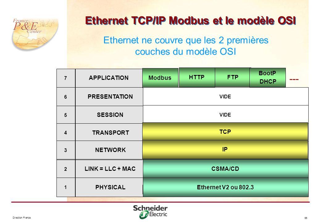Direction France 65 Ethernet TCP/IP Modbus et le modèle OSI Ethernet ne couvre que les 2 premières couches du modèle OSI PRESENTATION SESSION TRANSPOR