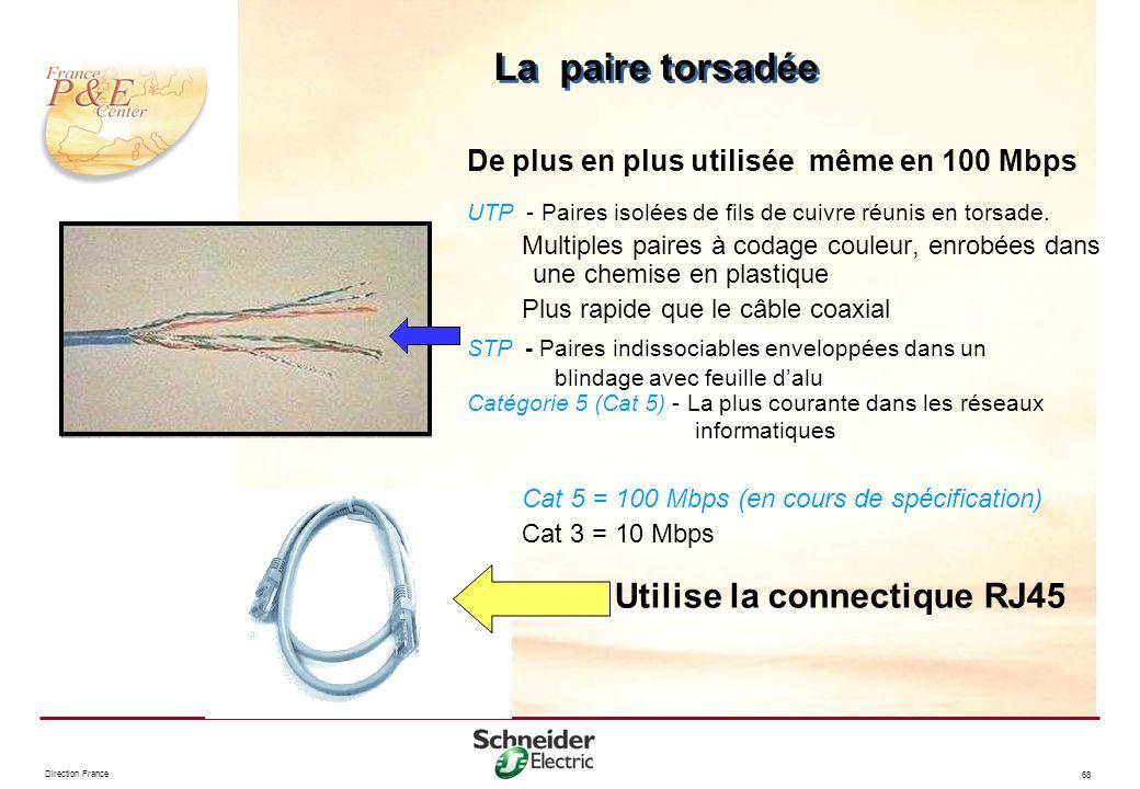 Direction France 68 De plus en plus utilisée même en 100 Mbps UTP - Paires isolées de fils de cuivre réunis en torsade. Multiples paires à codage coul