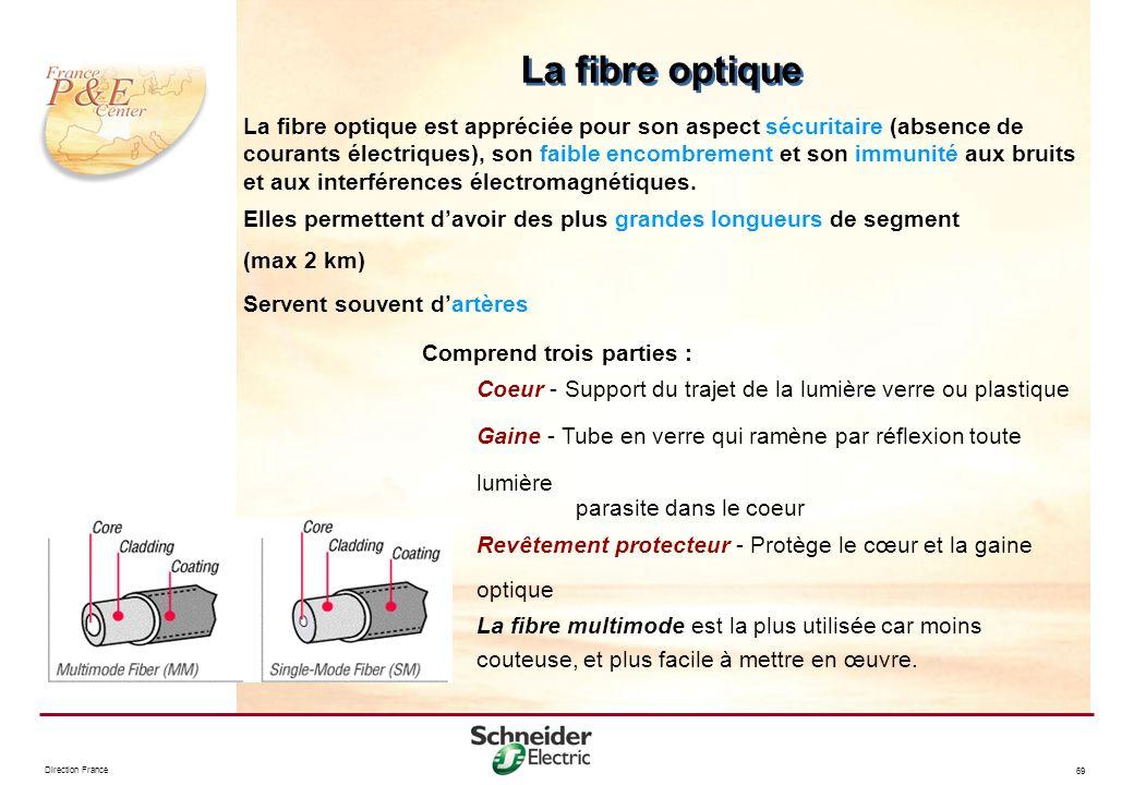 Direction France 69 Comprend trois parties : Coeur - Support du trajet de la lumière verre ou plastique Gaine - Tube en verre qui ramène par réflexion