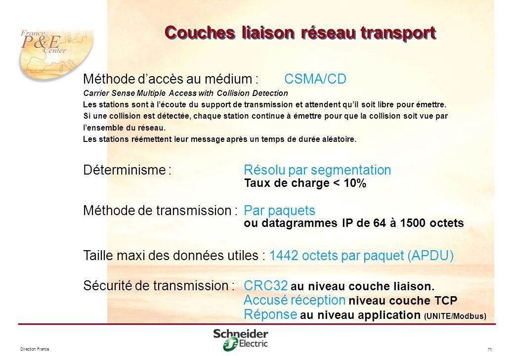 Direction France 71 Méthode daccès au médium : CSMA/CD Carrier Sense Multiple Access with Collision Detection Les stations sont à lécoute du support d