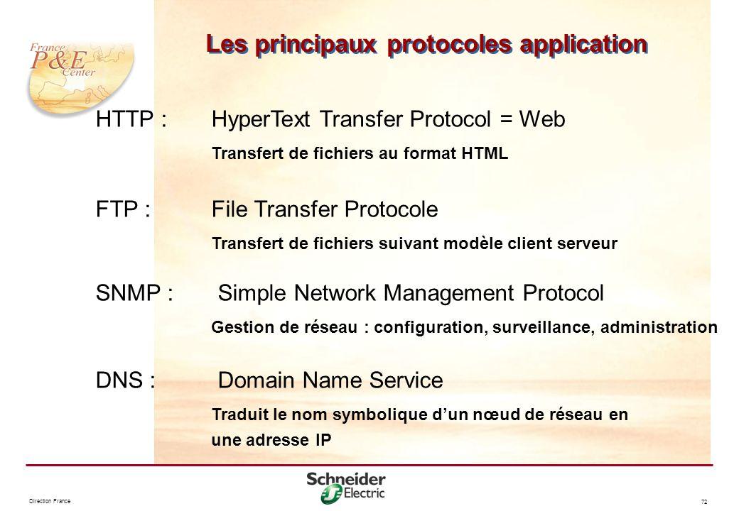Direction France 72 HTTP :HyperText Transfer Protocol = Web Transfert de fichiers au format HTML FTP :File Transfer Protocole Transfert de fichiers su