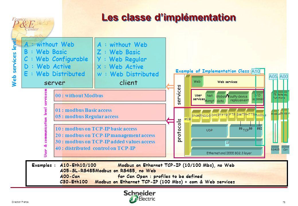 Direction France 75 Les classe dimplémentation 01 : modbus Basic access 05 : modbus Regular access 10 : modbus on TCP-IP basic access 20 : modbus on T