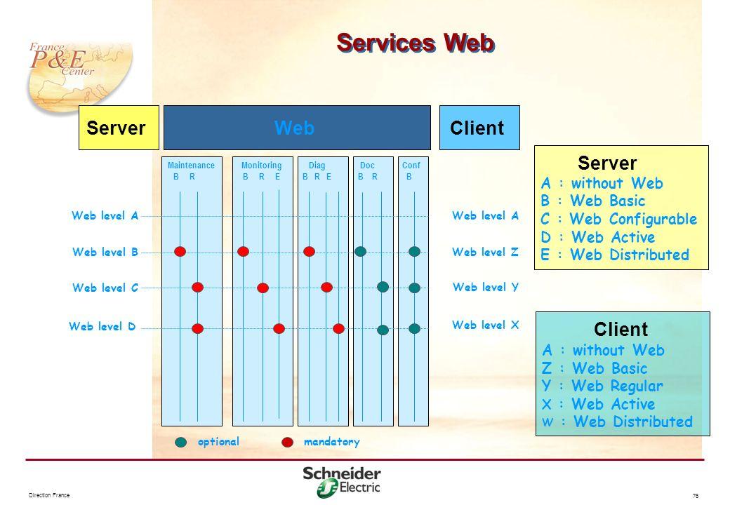 Direction France 76 Services Web optionalmandatory Doc B R Web Maintenance B R Monitoring B R E Diag B R E Conf B Web level A Web level B Web level D