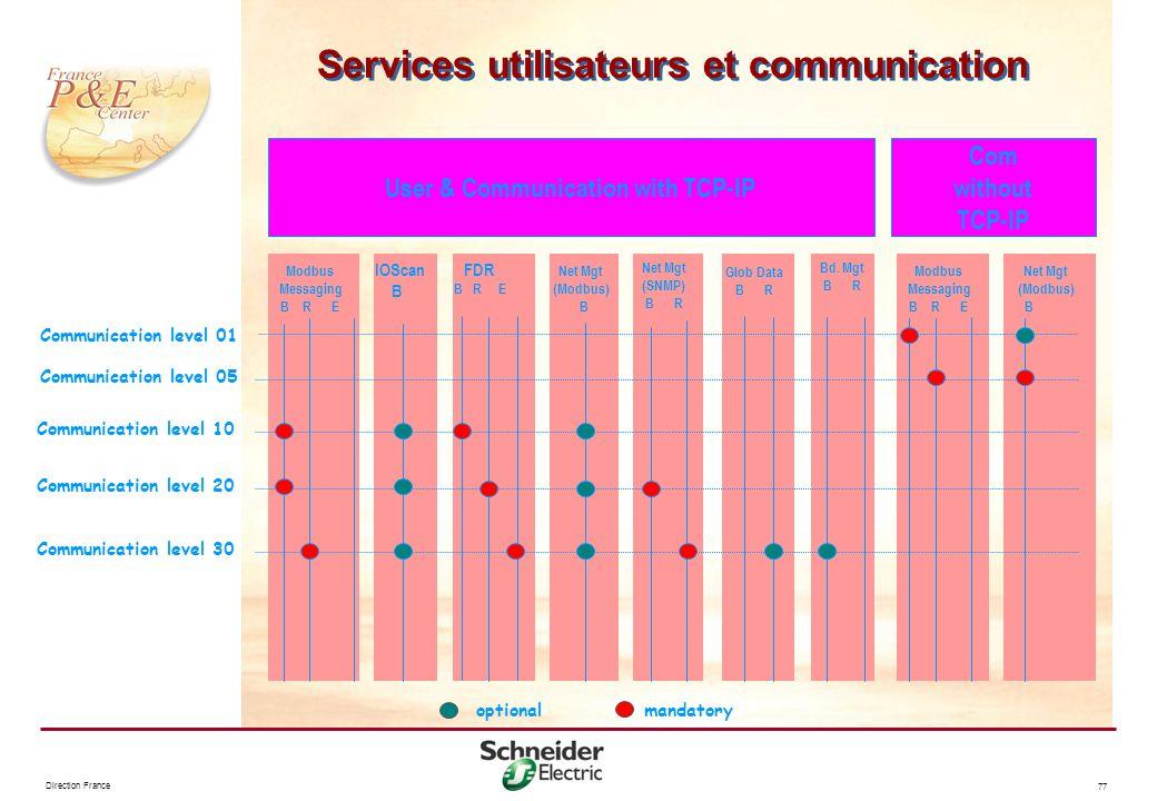 Direction France 77 Services utilisateurs et communication Net Mgt (Modbus) B Modbus Messaging B R E FDR B R E Glob Data B R User & Communication with