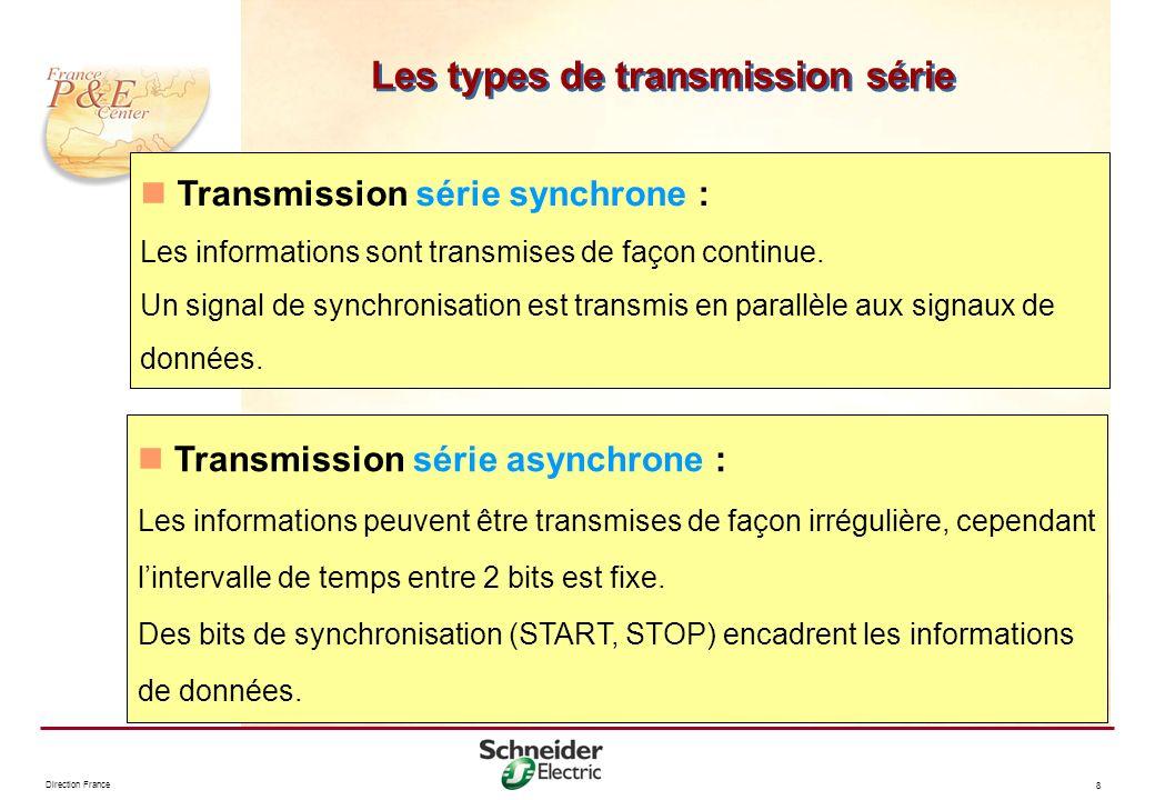 Direction France 8 Les types de transmission série Transmission série synchrone : Les informations sont transmises de façon continue. Un signal de syn