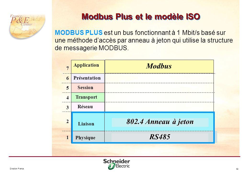 Direction France 82 Modbus Plus et le modèle ISO MODBUS PLUS est un bus fonctionnant à 1 Mbit/s basé sur une méthode daccès par anneau à jeton qui uti