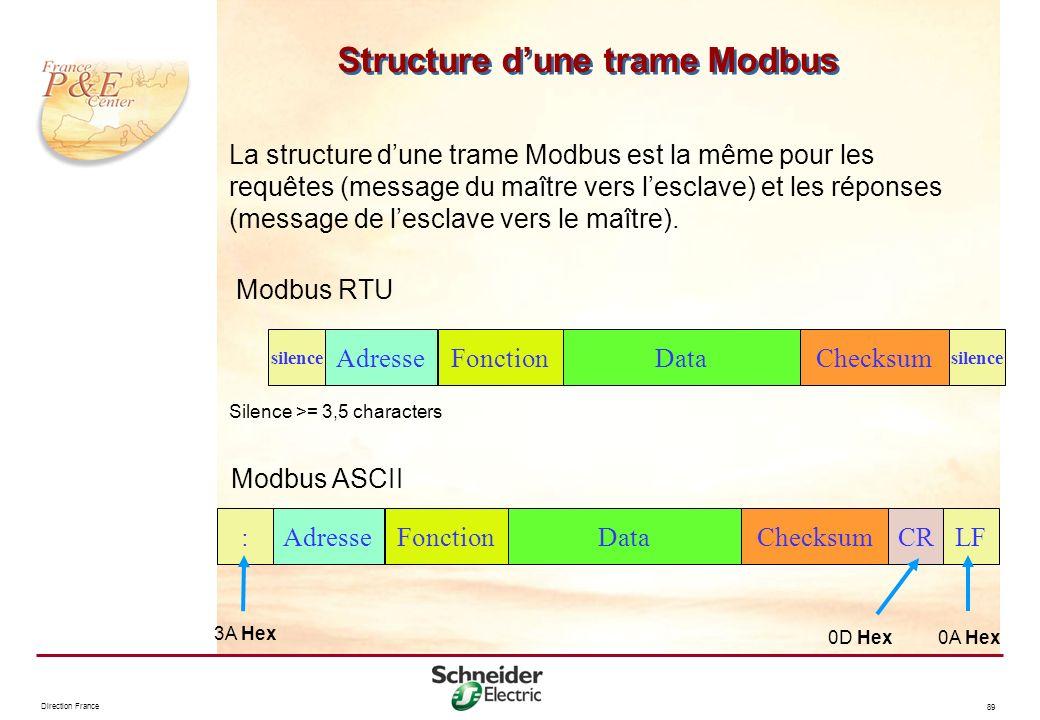 Direction France 89 Structure dune trame Modbus La structure dune trame Modbus est la même pour les requêtes (message du maître vers lesclave) et les