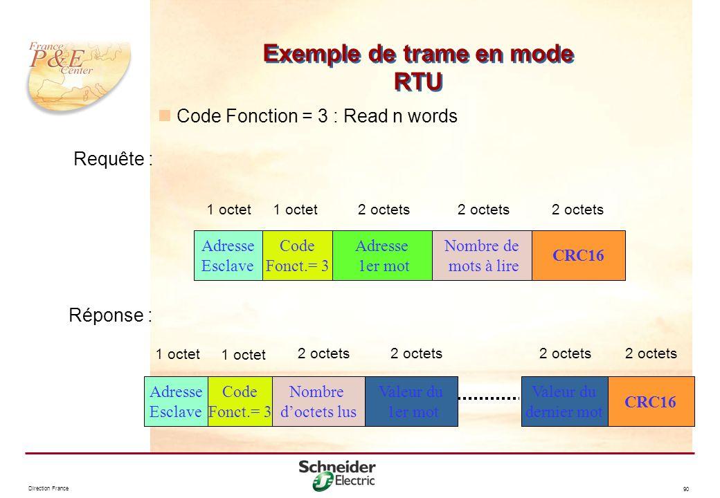 Direction France 90 Requête : Exemple de trame en mode RTU Code Fonction = 3 : Read n words Adresse Esclave CRC16 Adresse 1er mot Code Fonct.= 3 Nombr