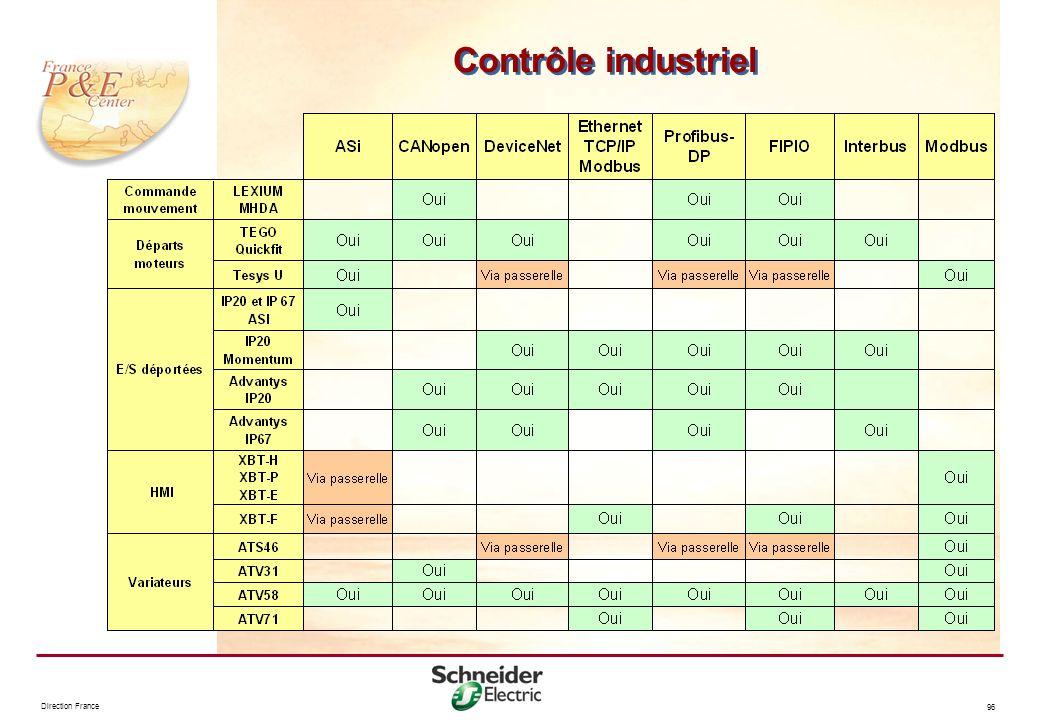 Direction France 96 Contrôle industriel