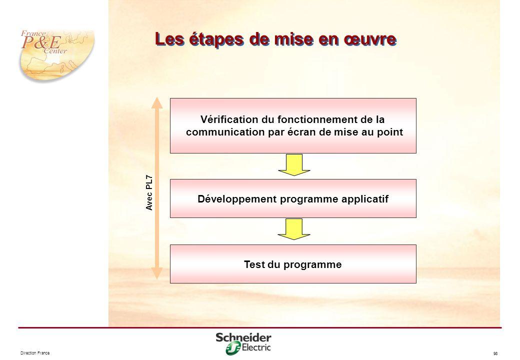 Direction France 98 Les étapes de mise en œuvre Vérification du fonctionnement de la communication par écran de mise au point Développement programme