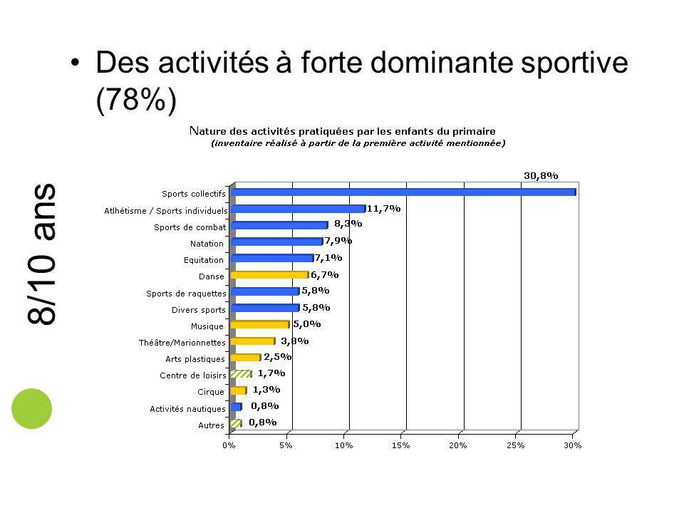 8/10 ans Des activités à forte dominante sportive (78%)