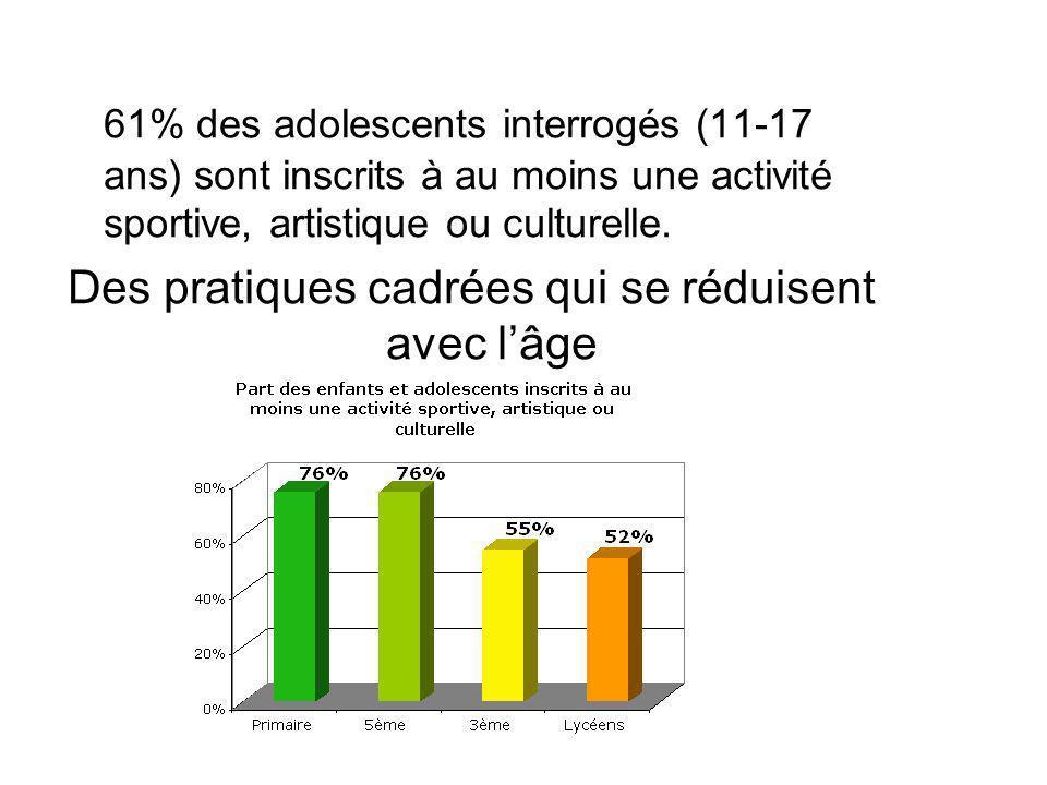 61% des adolescents interrogés (11-17 ans) sont inscrits à au moins une activité sportive, artistique ou culturelle. Des pratiques cadrées qui se rédu