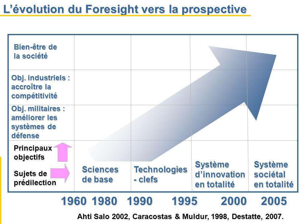 Lévolution du Foresight vers la prospective 19601980199019952000 Bien-être de la société Obj. industriels : accroître la compétitivité Obj. militaires