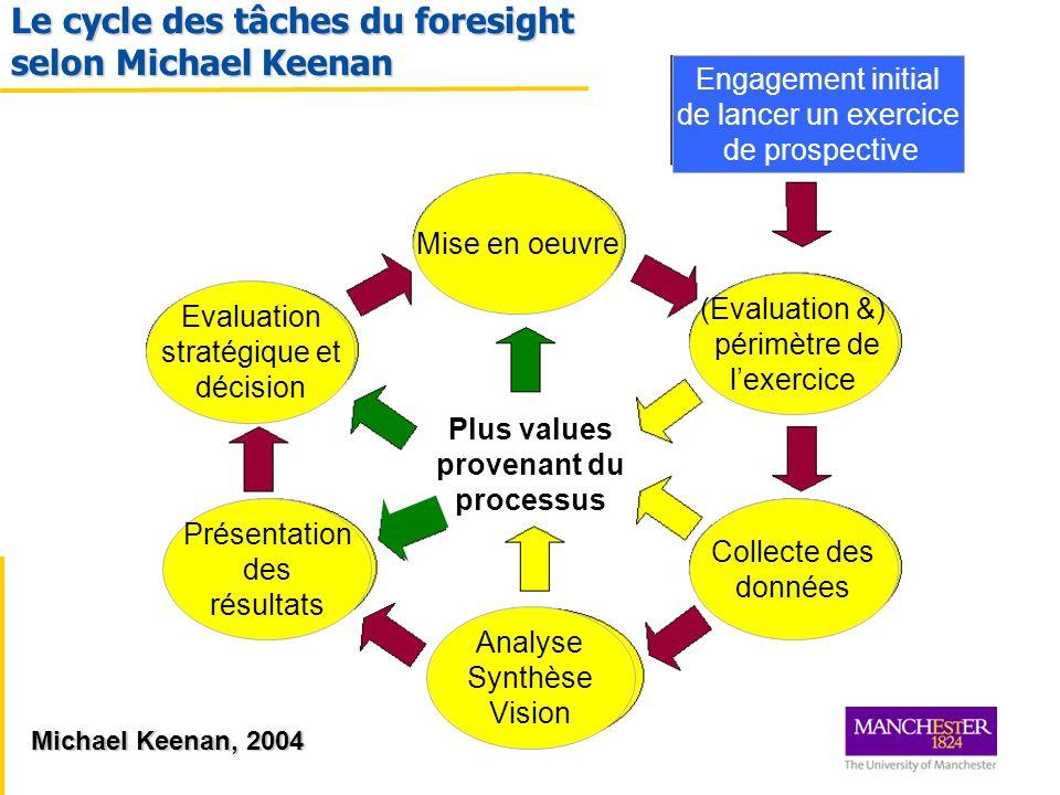 Le cycle des tâches du foresight selon Michael Keenan Mise en oeuvre (Evaluation &) périmètre de lexercice Collecte des données Analyse Synthèse Visio