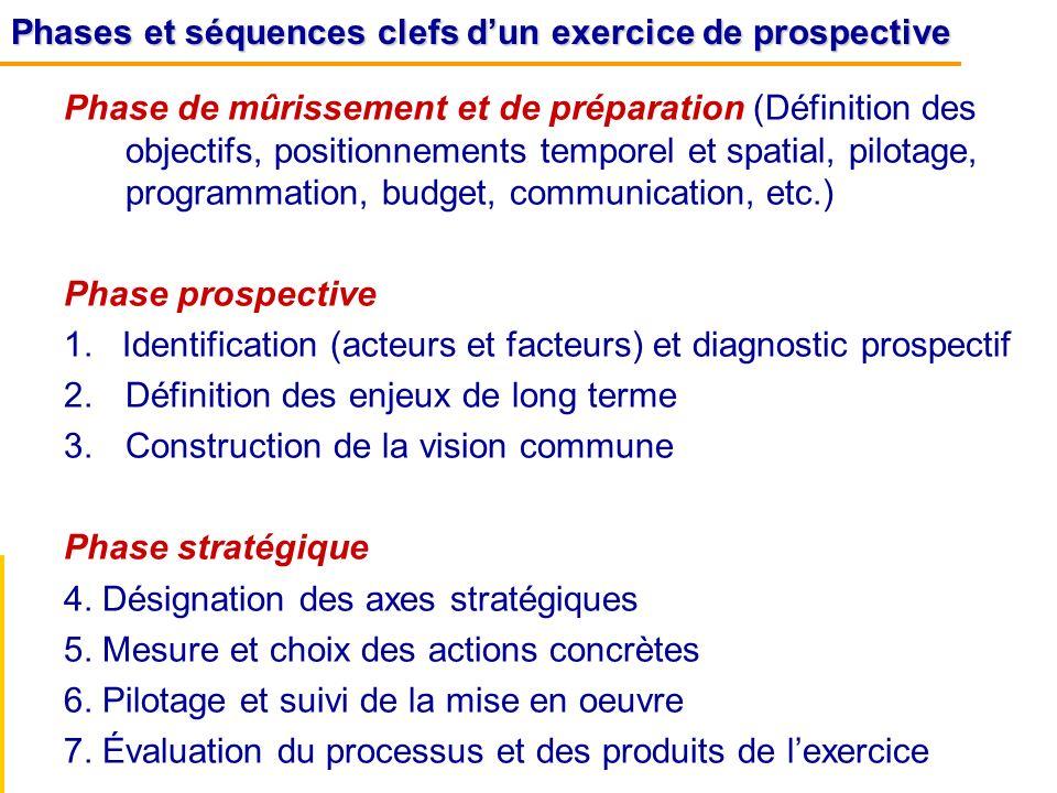 Phase de mûrissement et de préparation (Définition des objectifs, positionnements temporel et spatial, pilotage, programmation, budget, communication,