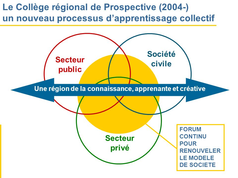 Secteur public Société civile Secteur privé Une région de la connaissance, apprenante et créative Le Collège régional de Prospective (2004-) un nouvea