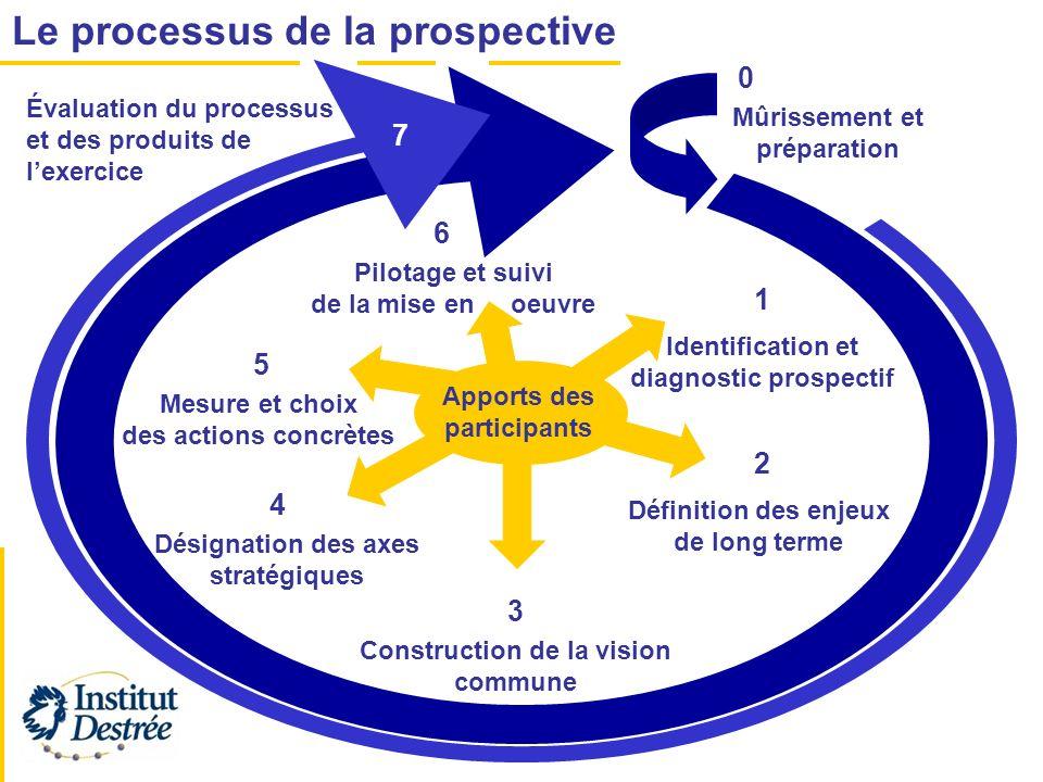 Construction de la vision commune 1 0 2 3 4 5 Le processus de la prospective Apports des participants Mûrissement et préparation Identification et dia