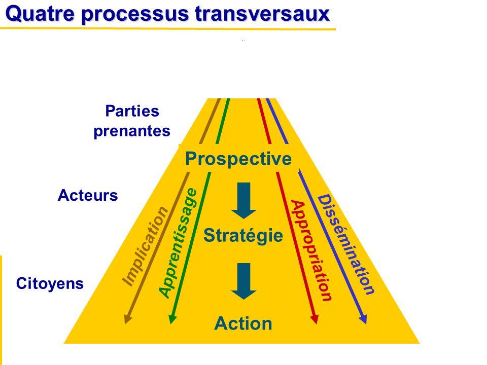 Stratégie Action Parties prenantes Acteurs Citoyens Implication Apprentissage Appropriation Dissémination Quatre processus transversaux Prospective