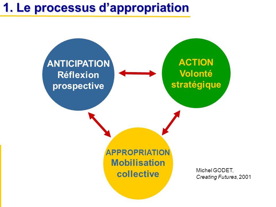 ANTICIPATION Réflexion prospective ACTION Volonté stratégique APPROPRIATION Mobilisation collective Michel GODET, Creating Futures, 2001 1. Le process