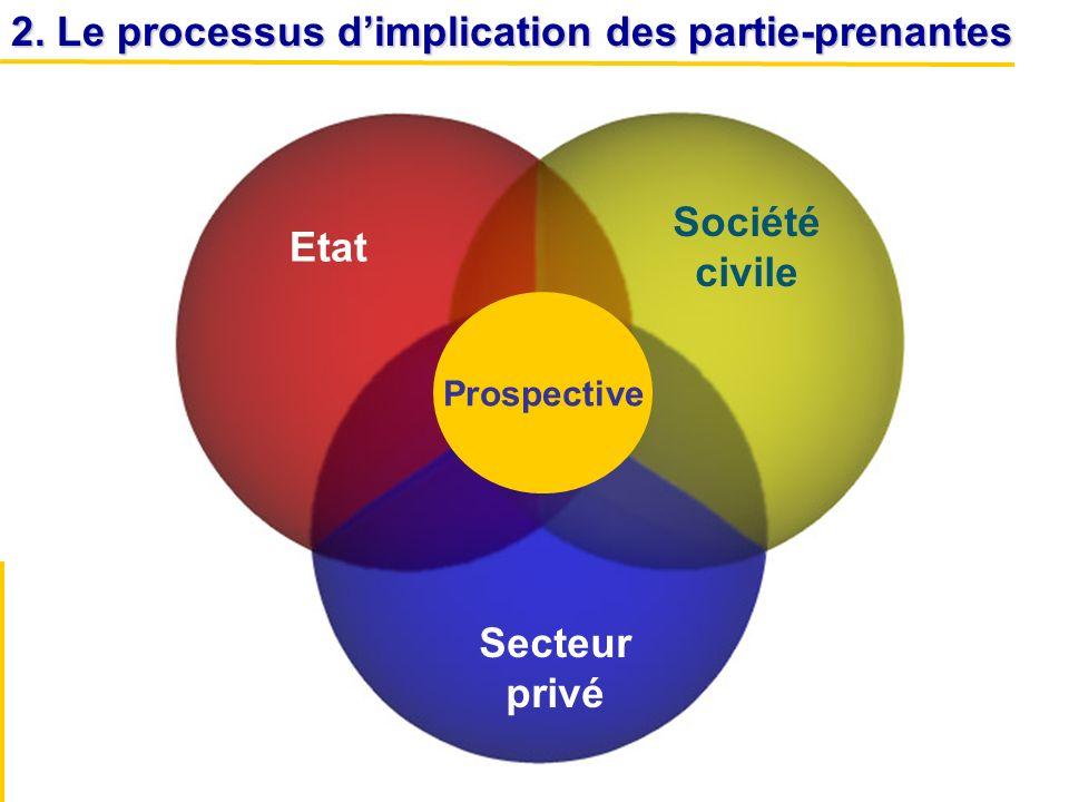 2. Le processus dimplication des partie-prenantes Prospective Société civile Etat Secteur privé