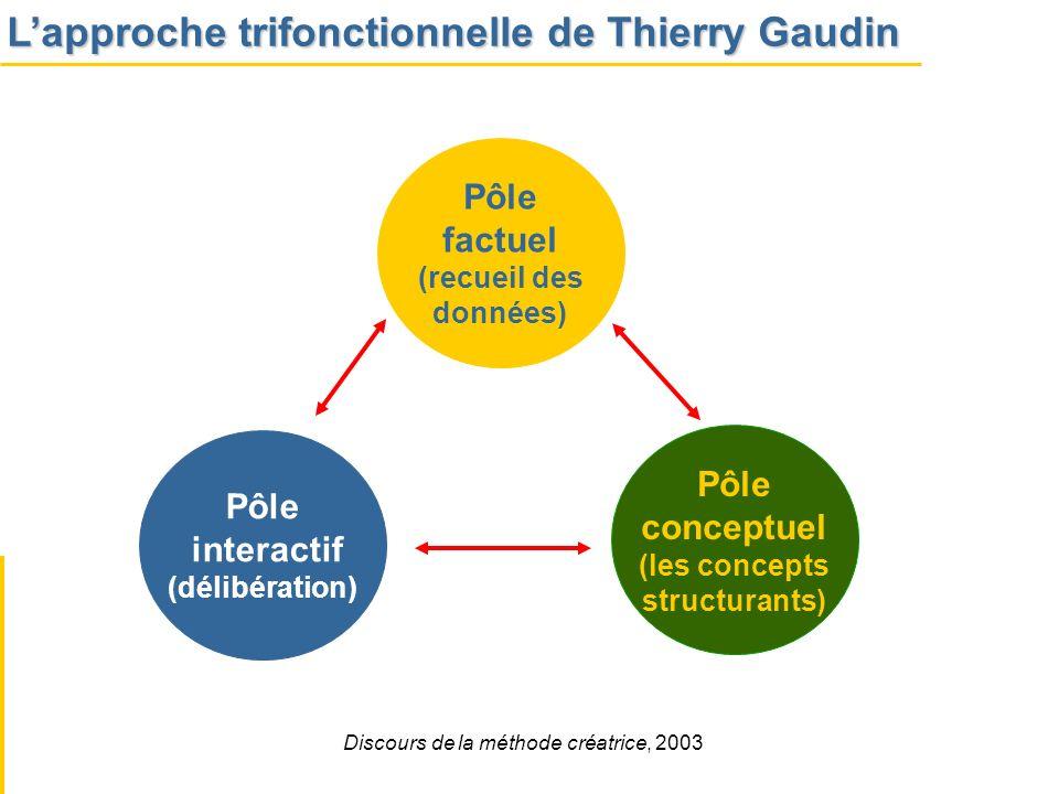 Pôle interactif (délibération) Pôle conceptuel (les concepts structurants) Pôle factuel (recueil des données) Discours de la méthode créatrice, 2003 L