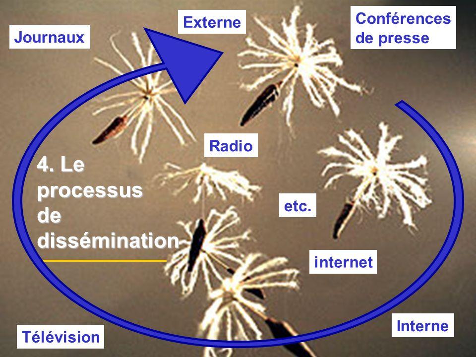 Conférences de presse internet Radio Télévision Journaux Externe Interne etc. 4. Le processusdedissémination