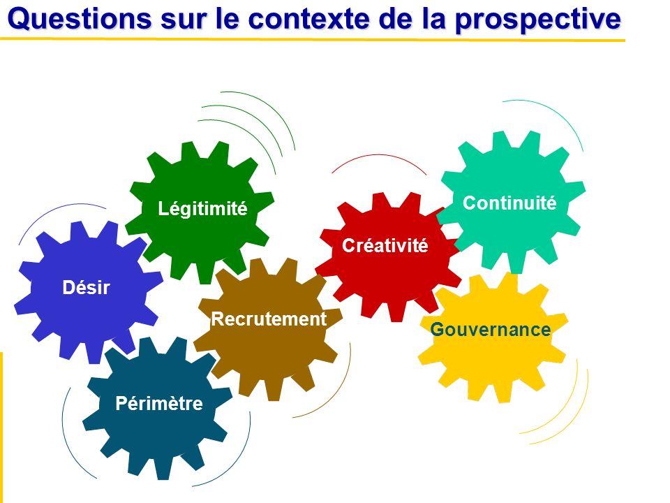 Désir Questions sur le contexte de la prospective Périmètre Légitimité Continuité Créativité Gouvernance Recrutement