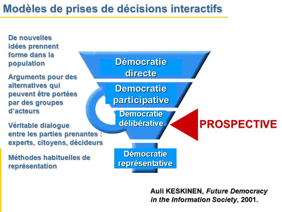 Modèles de prises de décisions interactifs Démocratiereprésentative Démocratiedirecte Democratieparticipative Democratiedélibérative De nouvelles idée