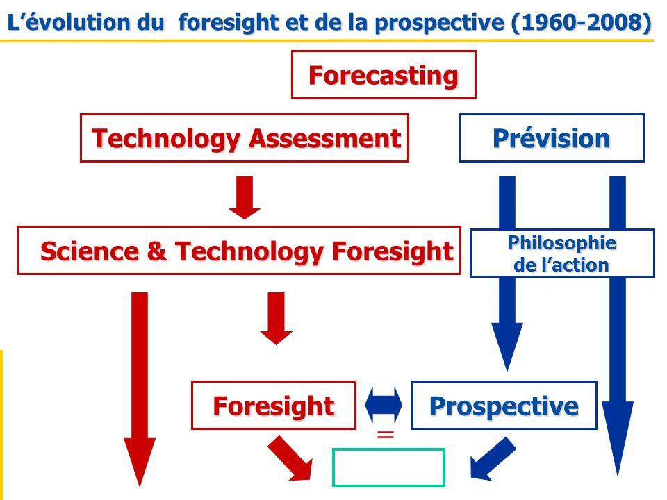 Technology Assessment Science & Technology Foresight Foresight Lévolution du foresight et de la prospective (1960-2008) Prospective Prévision = Foreca