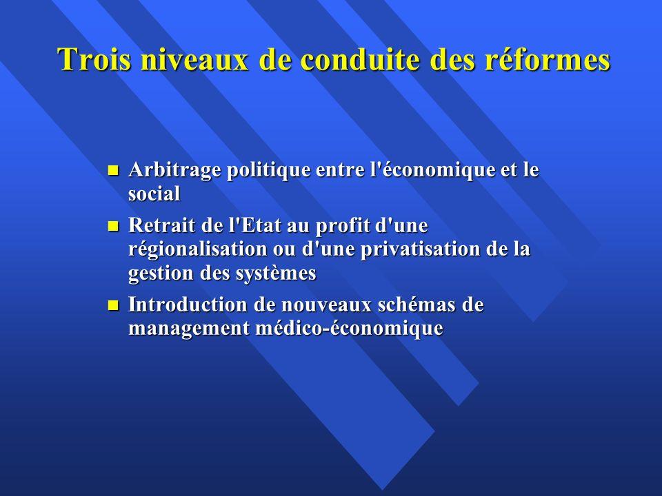 Trois niveaux de conduite des réformes n Arbitrage politique entre l'économique et le social n Retrait de l'Etat au profit d'une régionalisation ou d'