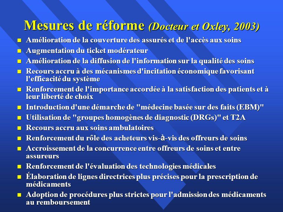 Mesures de réforme (Docteur et Oxley, 2003) n Amélioration de la couverture des assurés et de l'accès aux soins n Augmentation du ticket modérateur n