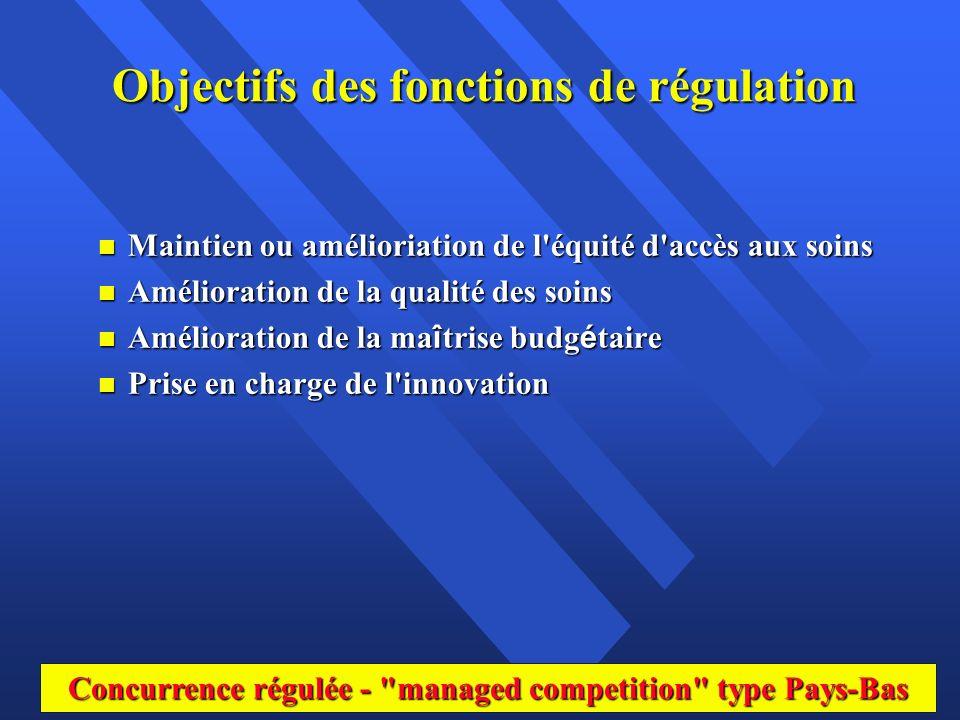 Objectifs des fonctions de régulation n Maintien ou amélioriation de l'équité d'accès aux soins n Amélioration de la qualité des soins Amélioration de