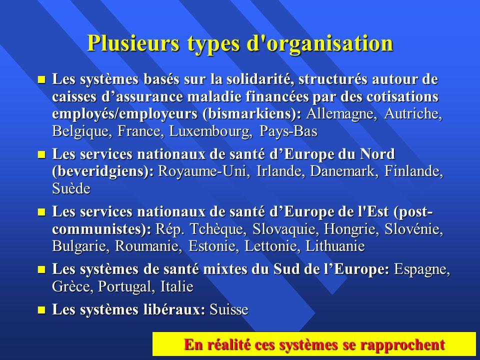 Plusieurs types d'organisation n Les systèmes basés sur la solidarité, structurés autour de caisses dassurance maladie financées par des cotisations e