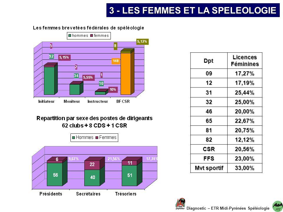 3 - LES FEMMES ET LA SPELEOLOGIE Diagnostic – ETR Midi-Pyrénées Spéléologie Dpt LicencesFéminines0917,27% 1217,19% 3125,44% 3225,00% 4620,00% 6522,67% 8120,75% 8212,12% CSR20,56% FFS23,00% Mvt sportif 33,00%