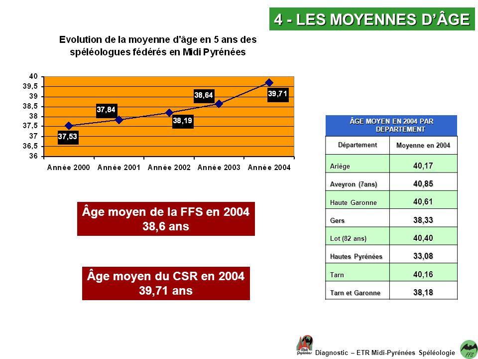 4 - LES MOYENNES DÂGE Diagnostic – ETR Midi-Pyrénées Spéléologie ÂGE MOYEN EN 2004 PAR DEPARTEMENT Département Moyenne en 2004 Ariège40,17 Aveyron (7ans) 40,85 Haute Garonne 40,61 Gers38,33 Lot (82 ans) 40,40 Hautes Pyrénées 33,08 Tarn40,16 Tarn et Garonne 38,18 Âge moyen de la FFS en 2004 38,6 ans Âge moyen du CSR en 2004 39,71 ans