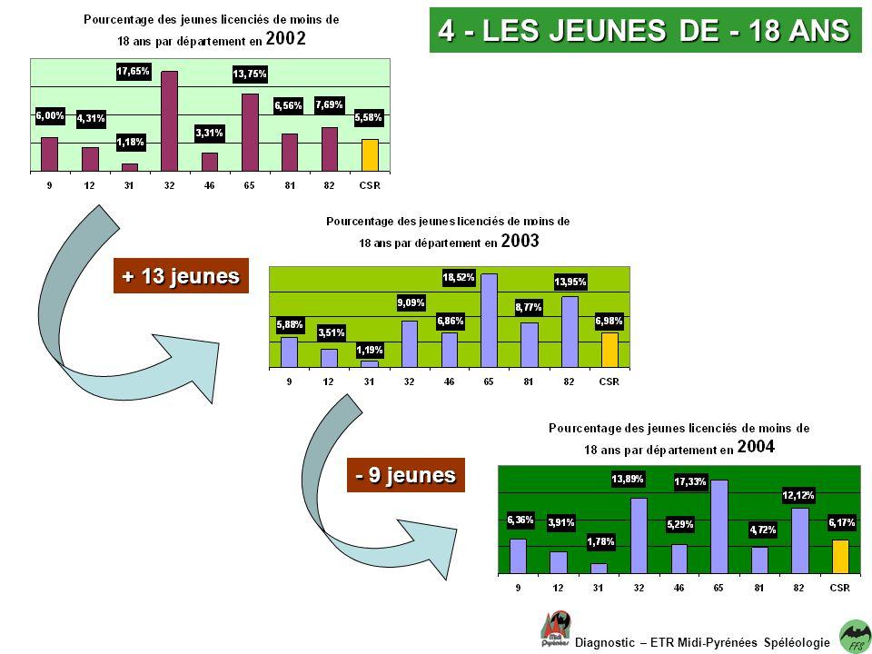 4 - LES JEUNES DE - 18 ANS + 13 jeunes - 9 jeunes