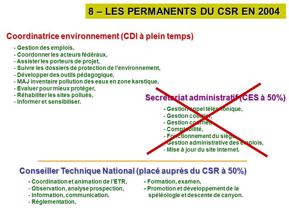 8 – LES PERMANENTS DU CSR EN 2004 Coordinatrice environnement (CDI à plein temps) - Gestion des emplois, - Coordonner les acteurs fédéraux, - Assister les porteurs de projet, - Suivre les dossiers de protection de lenvironnement, - Développer des outils pédagogique, - MAJ inventaire pollution des eaux en zone karstique, - Evaluer pour mieux protéger, - Réhabiliter les sites pollués, - Informer et sensibiliser.