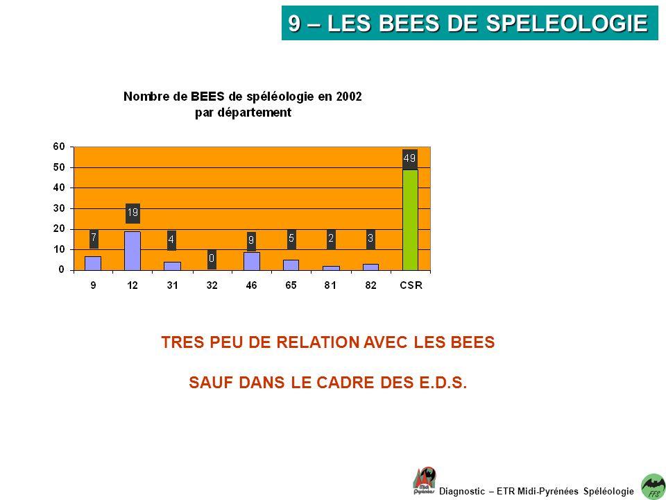 9 – LES BEES DE SPELEOLOGIE Diagnostic – ETR Midi-Pyrénées Spéléologie TRES PEU DE RELATION AVEC LES BEES SAUF DANS LE CADRE DES E.D.S.