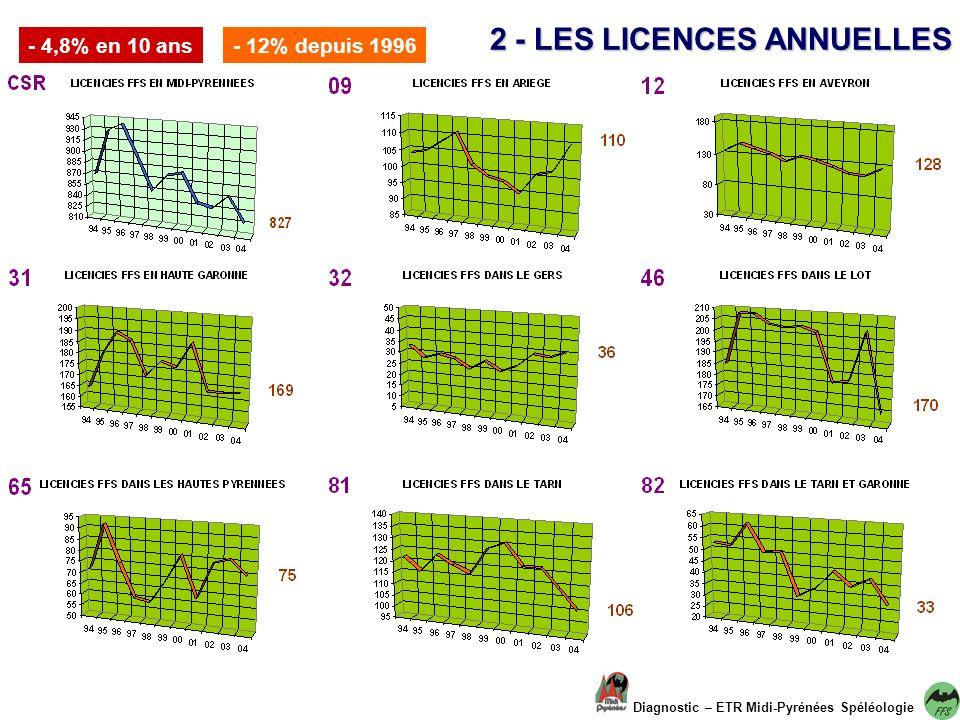 Diagnostic – ETR Midi Pyrénées Spéléologie 2 - LES LICENCES DINITIATION - 19% en 3 ans