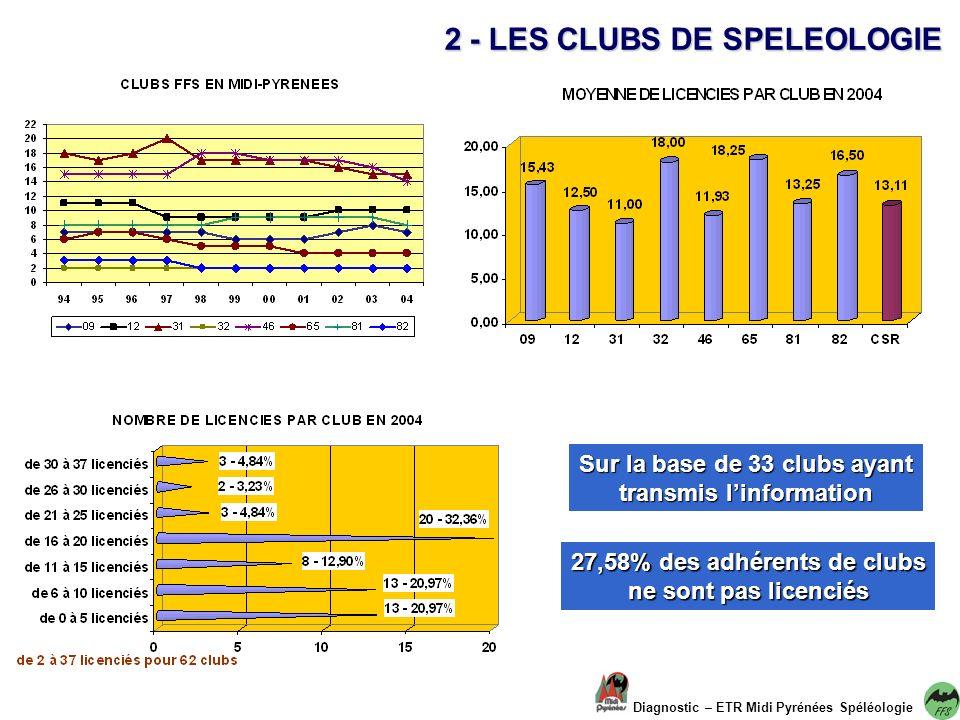 Diagnostic – ETR Midi Pyrénées Spéléologie 2 - LES CLUBS DE SPELEOLOGIE Sur la base de 33 clubs ayant transmis linformation 27,58% des adhérents de clubs ne sont pas licenciés